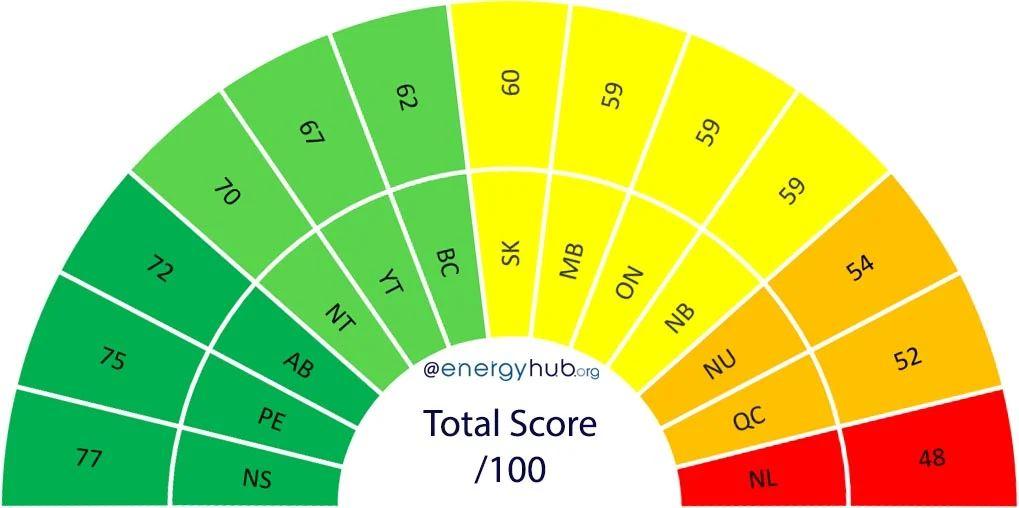 Canadian Solar Power Rankings