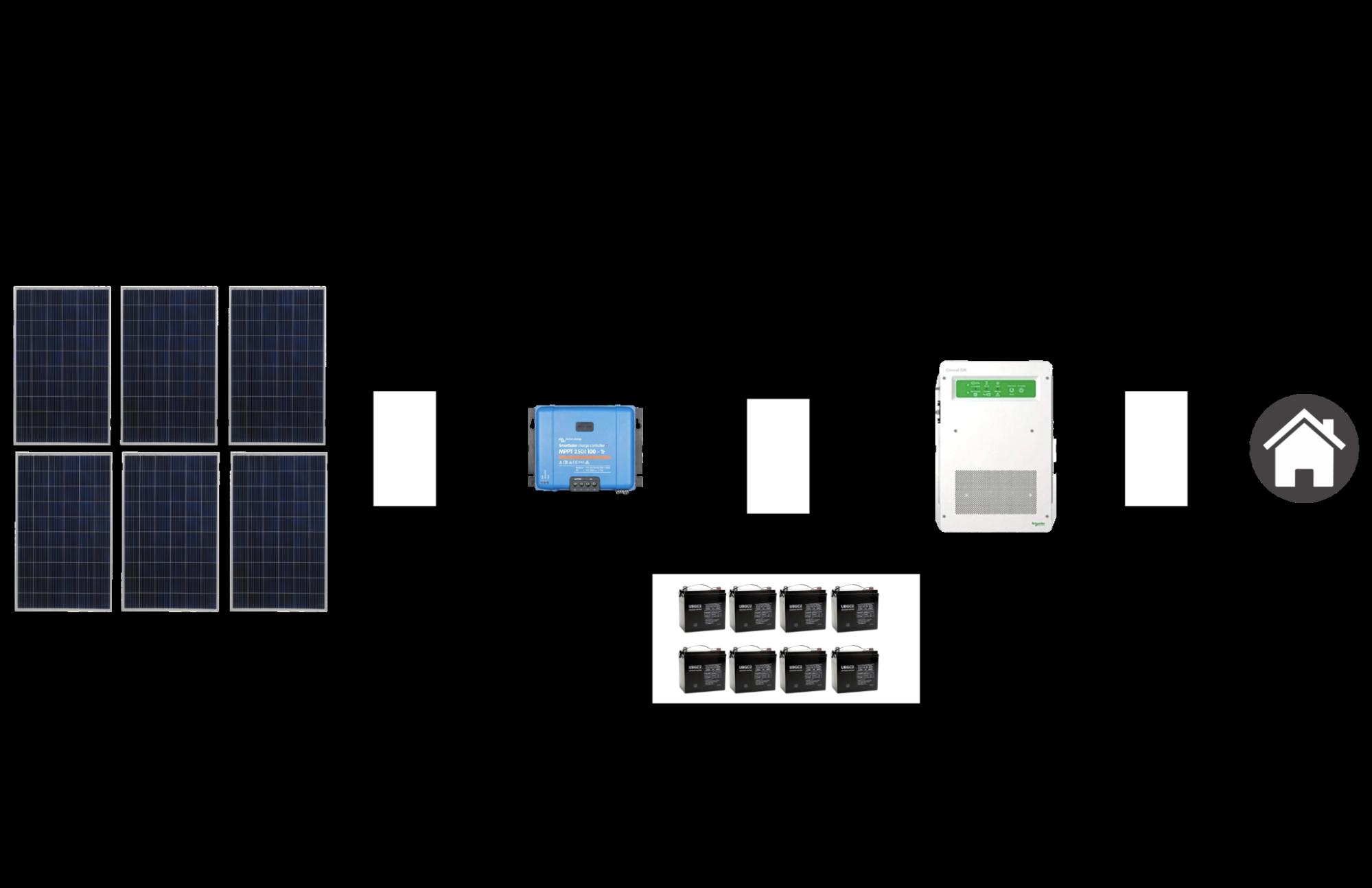 Off-grid 4.0 technical details