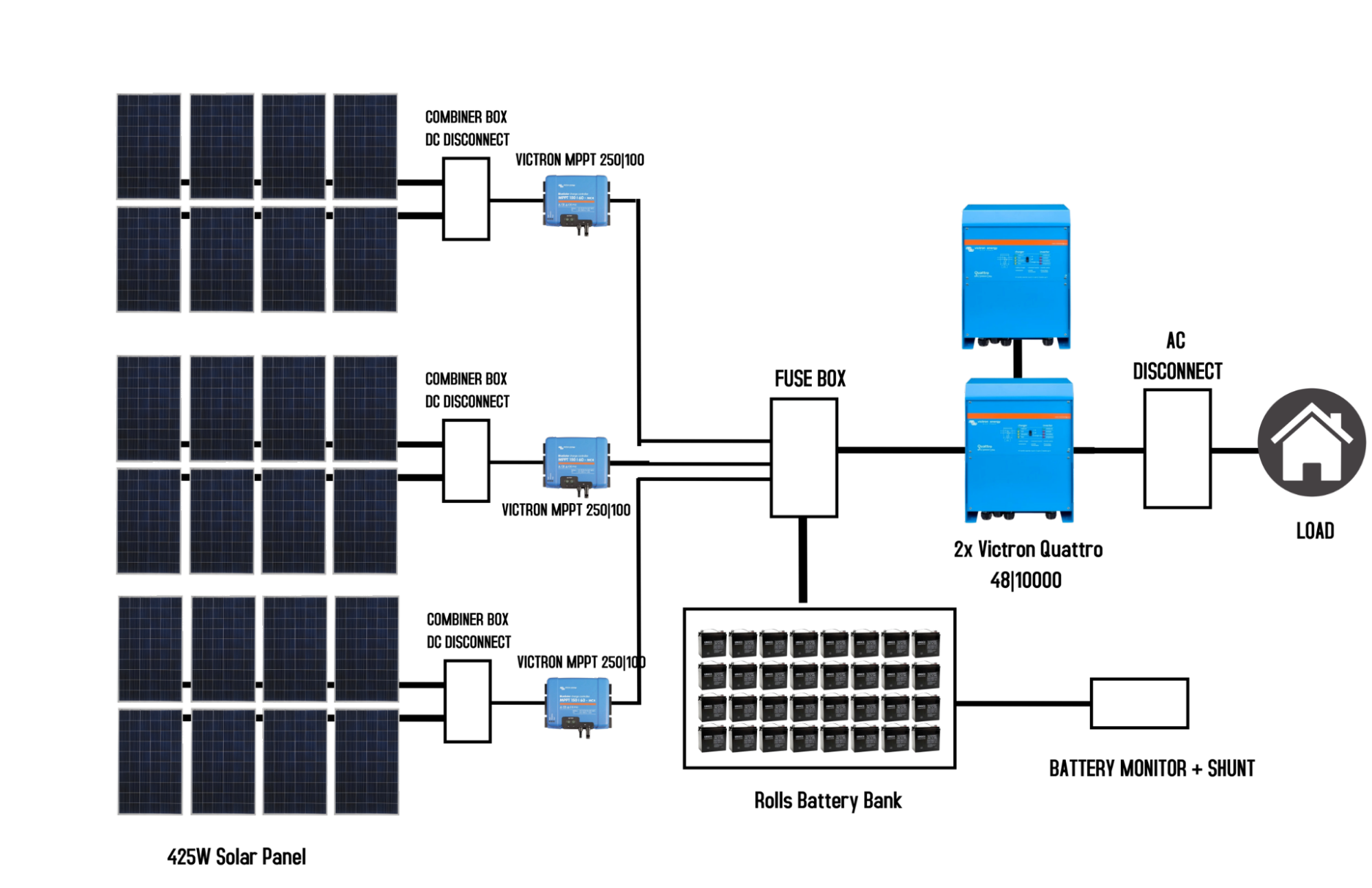 Off-grid 8.0 technical details