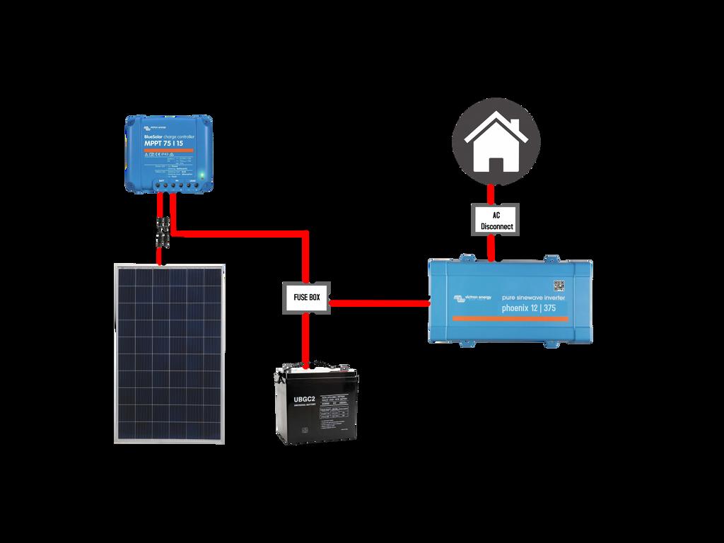 Off-grid Basic technical details
