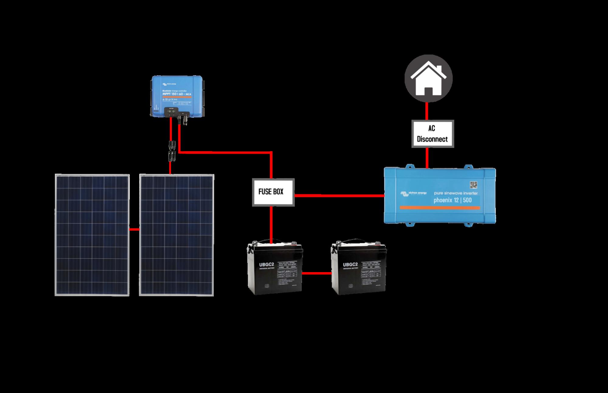Off-grid Basic Plus technical details